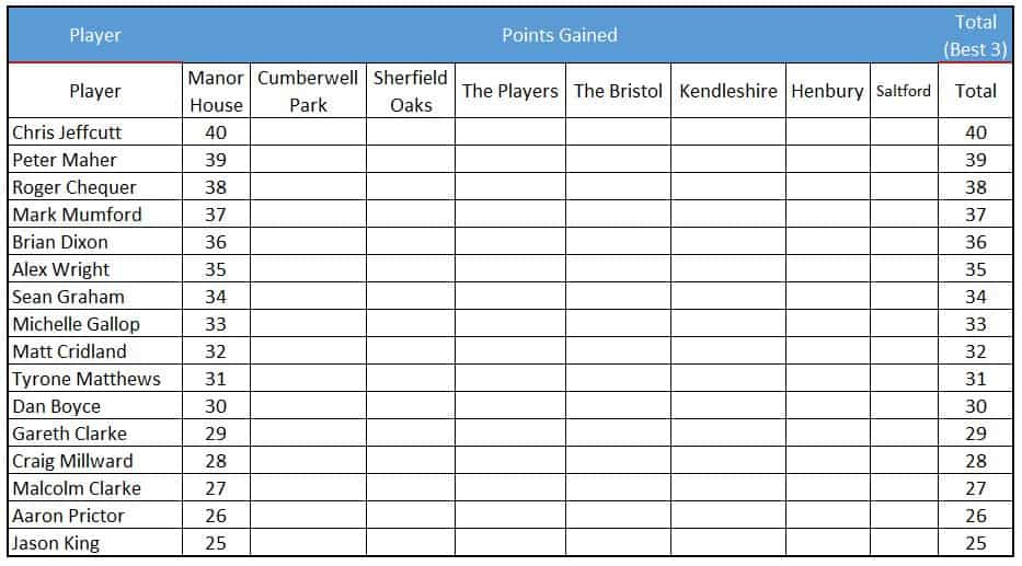 Fore King Golf Order Of Merit Table after the first event at Manor House