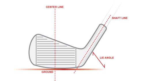 picture showing different lie angles of a golf club
